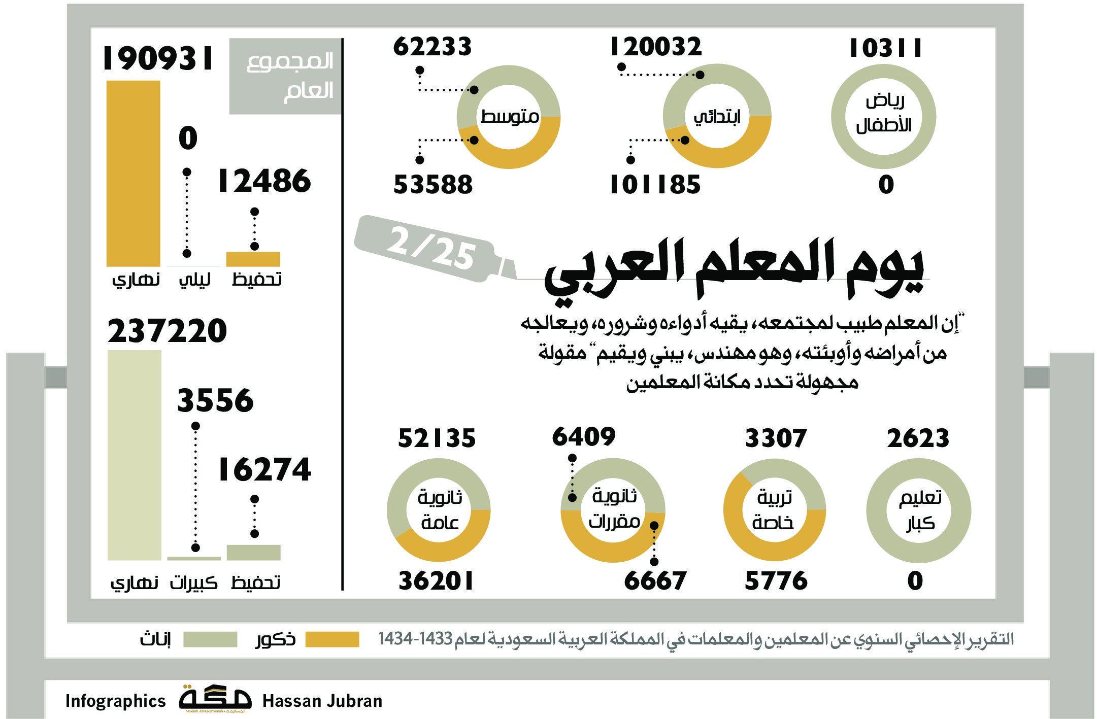 يوم المعلم العربي صحيفةـمكة انفوجرافيك الأيام العالمية Infographic Makkah