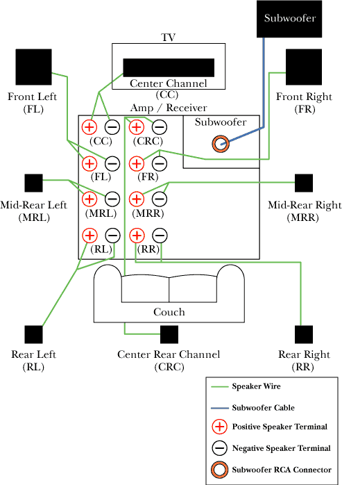 surround sound speaker wiring diagram family room ideas rh pinterest co uk wiring speakers for surround sound wiring speakers for marine stereo