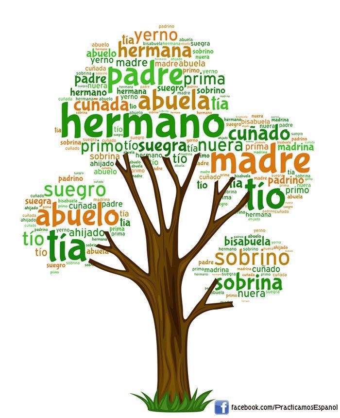 Actividad del vocabulario de la familia | ProfeDeELE | Nube de palabras,  Planes de lecciones de español, Palabras en español