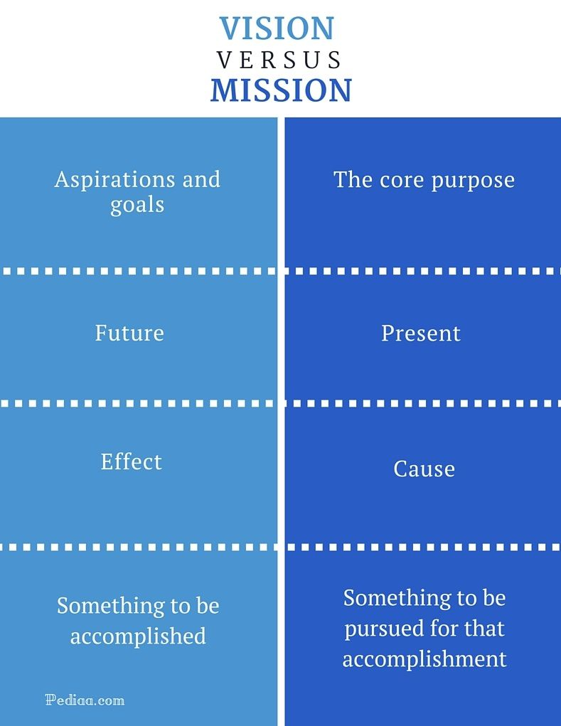 Difference Between Vision and Mission (With images