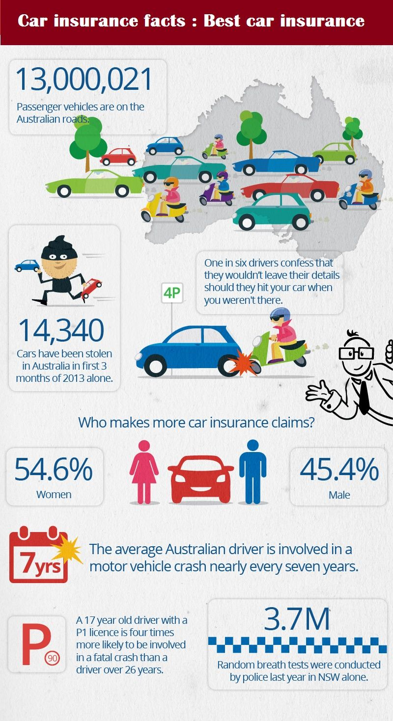 A Comprehensive Car Insurance Cover Protects Against The Losses Caused By Damage To Your Vehicle But How Car