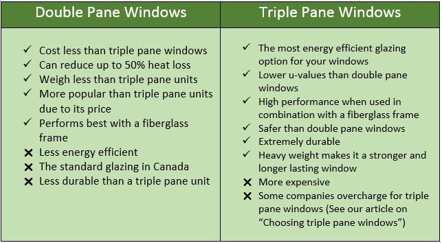 Triple Vs Double Pane Windows The Pros And Cons Of Double And Triple Glazing Fiberglass Windows Fiberglass Windows Triple Pane Windows Windows