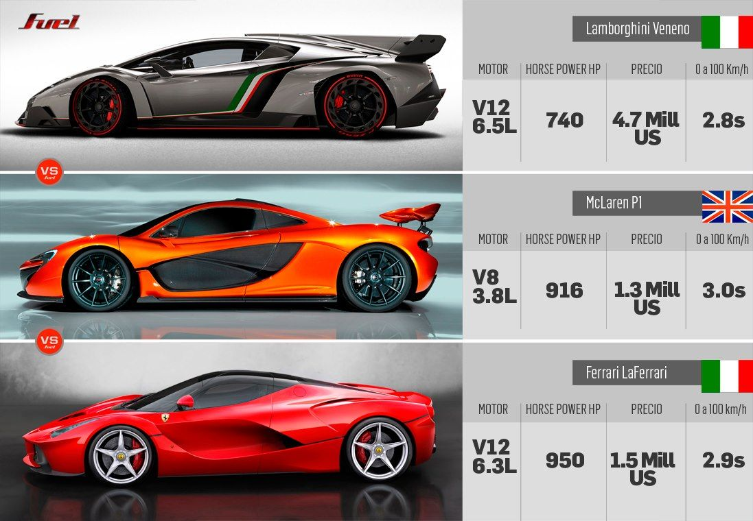 I Wanted Them All Bugatti Veyron Super Sport Ferrari Laferrari Lamborghini Veneno