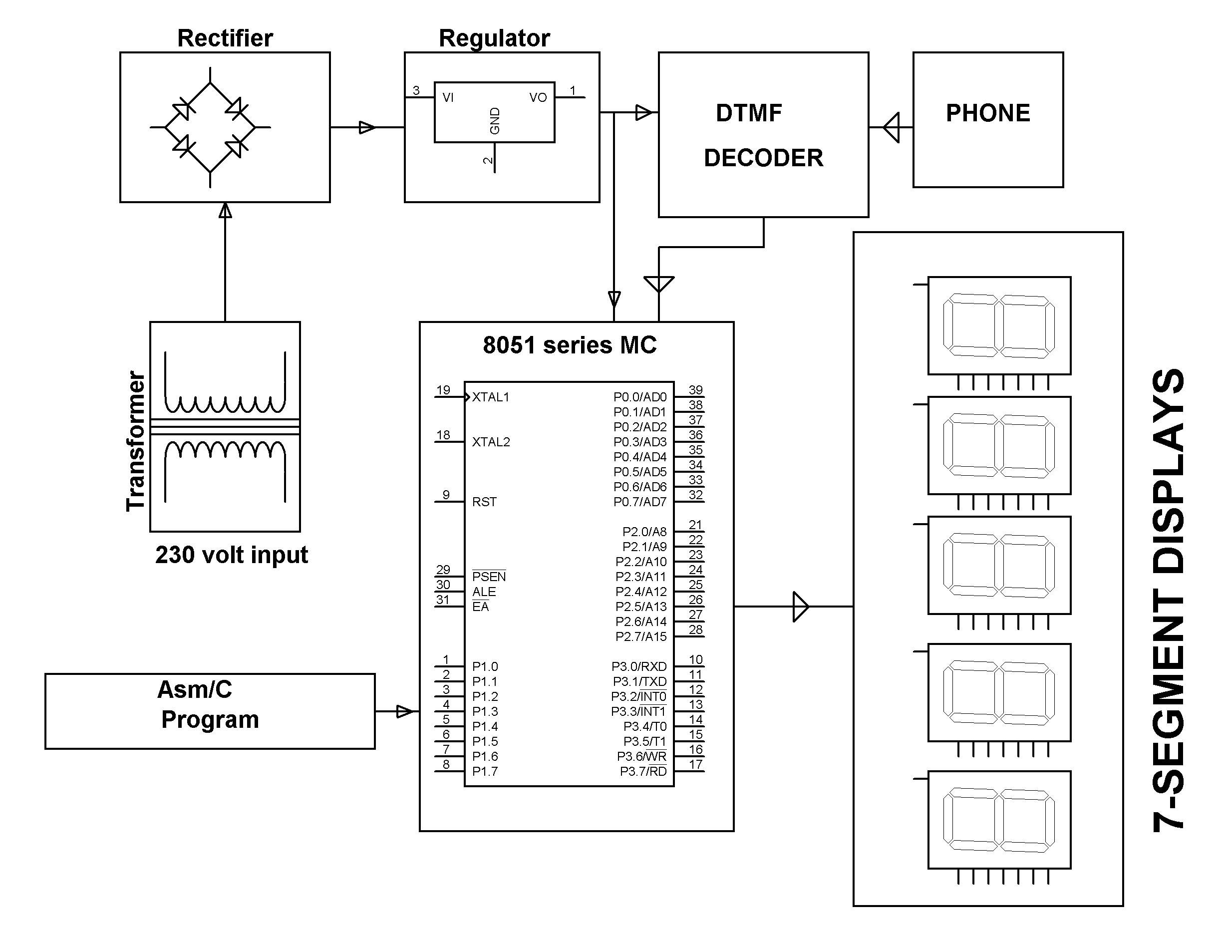 block diagram of  dtmf based dailed telephone numbers display on seven segment display