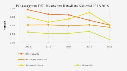 Dki Jakarta Paling Berhasil Kurangi Jumlah Pengangguran Di Indonesia Databoks Anggur