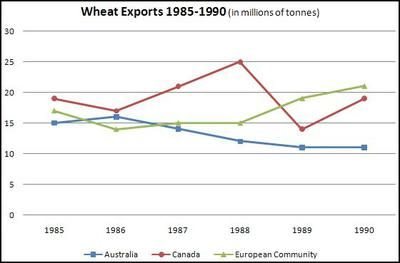 Task ielts writing line graph wheat exports rubric the below shows differences in over three different areas also rh pinterest