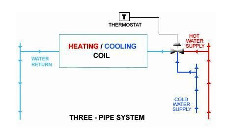 2pipe versus 4pipe buffer tank configurations furthermore hydronics wikipedia besides hvac systems industrial wiki odesie by tech transfer together with chiller piping systems edu 2015 together with hvac equipment and systems determine total dynamic head for the. on four pipe system flow diagrams