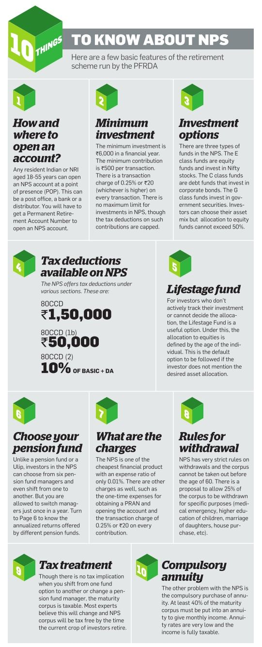 10 Things To Know About National Pension Scheme Or Nps Wealth