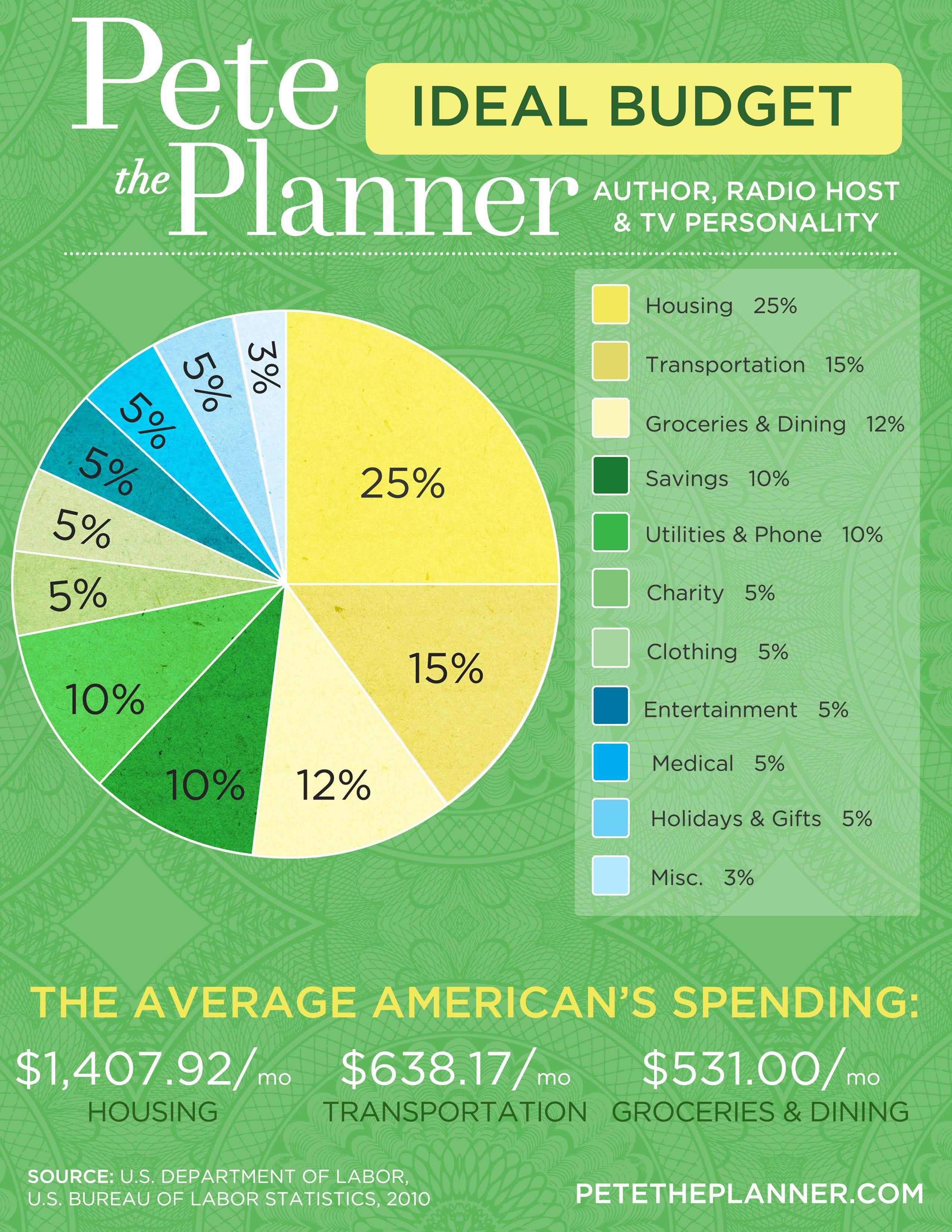 Budgeting Skills Worksheet