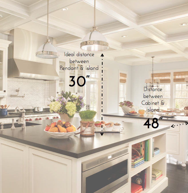 Kitchen 101 must know standard kitchen measurements countertop kitchen 101 must know standard kitchen measurements aloadofball Images