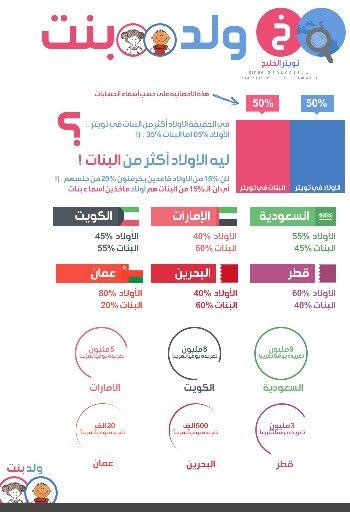 انفوجرافيك عن تويتر في الخليج اولاد وبنات