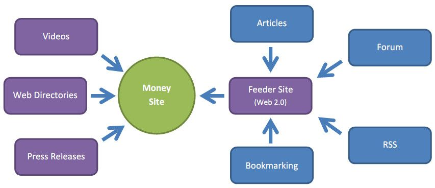 Best Linking Strategy Is To Have A Mixture Of Different Web Promotion Strategy Let S Look At The Two Time Frame Of Link Building Backlinks Promotion Strategy