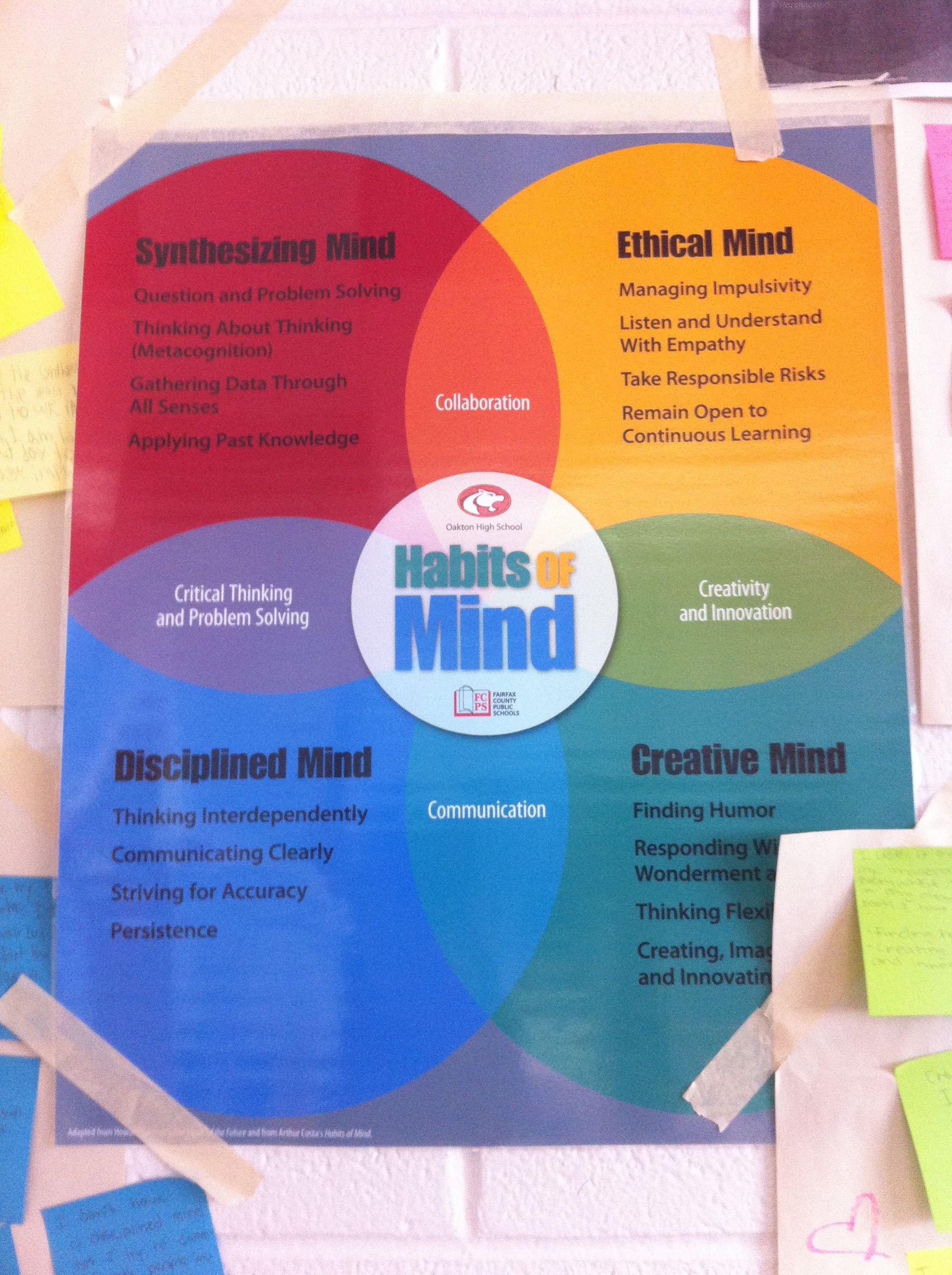 Habits Of Mind Student S Ideas And Resolutions