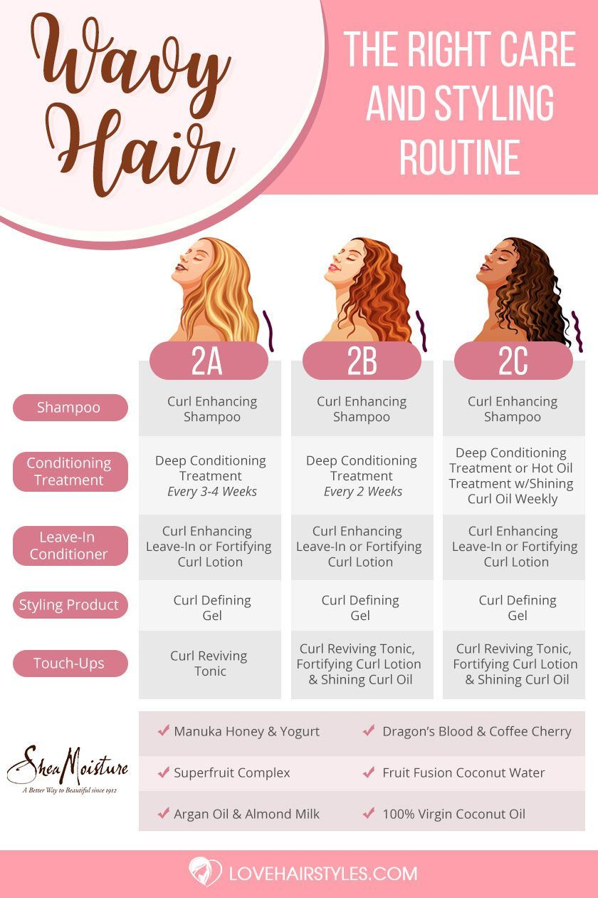 Best styling tips and products to take care of 2a 2b 2c