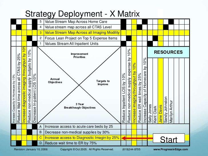 Hoshin planning presentation Work Pinterest Management - change management plan template