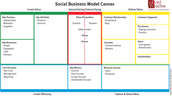 how to create a social enterprise