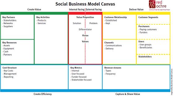 how to create a social enterprise