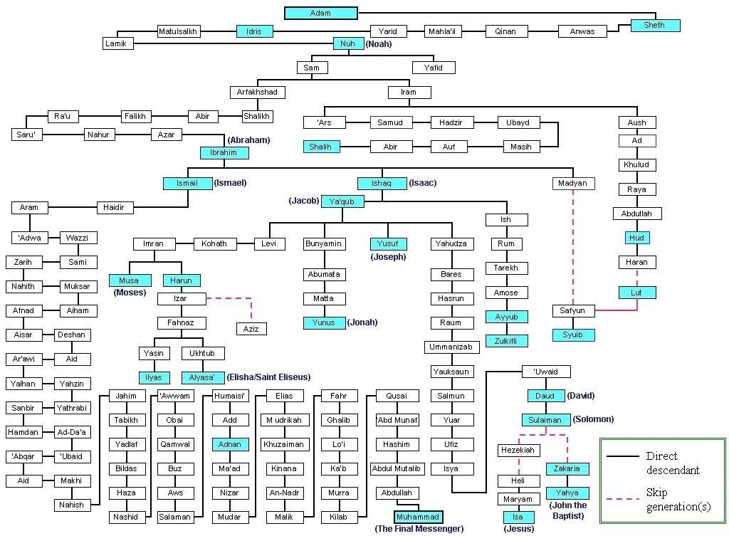 Printable Bible Genealoy Chart | Do believe that prophet
