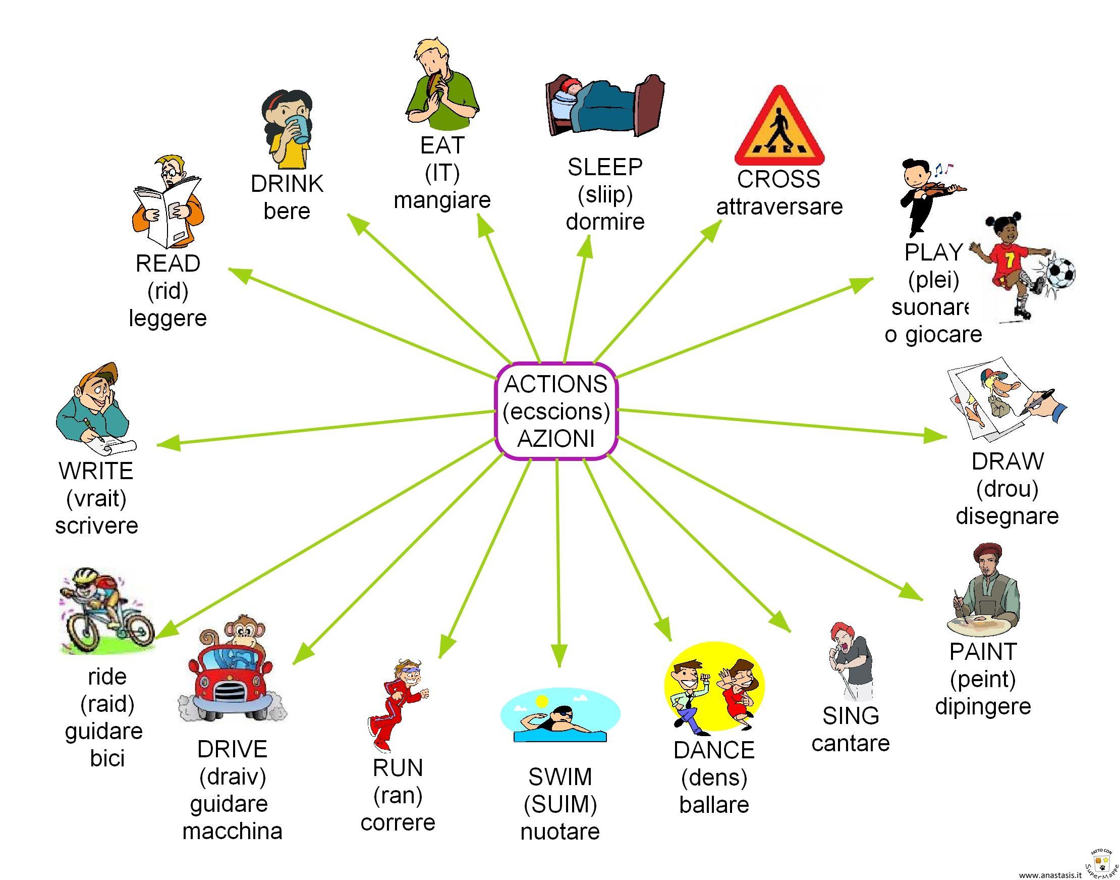 Inglese scuola primaria cultura generale pinterest for Esame di italiano per carta di soggiorno esempi