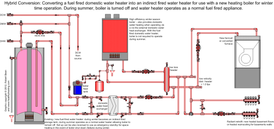 Figure 1 Hybrid System For Using A Typical Fuel Fired Water Heater As An Indirect Gas Boiler Water Heater