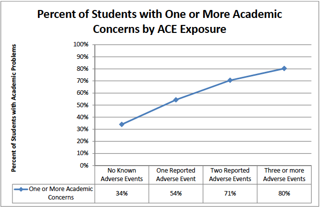 ACEs in Education