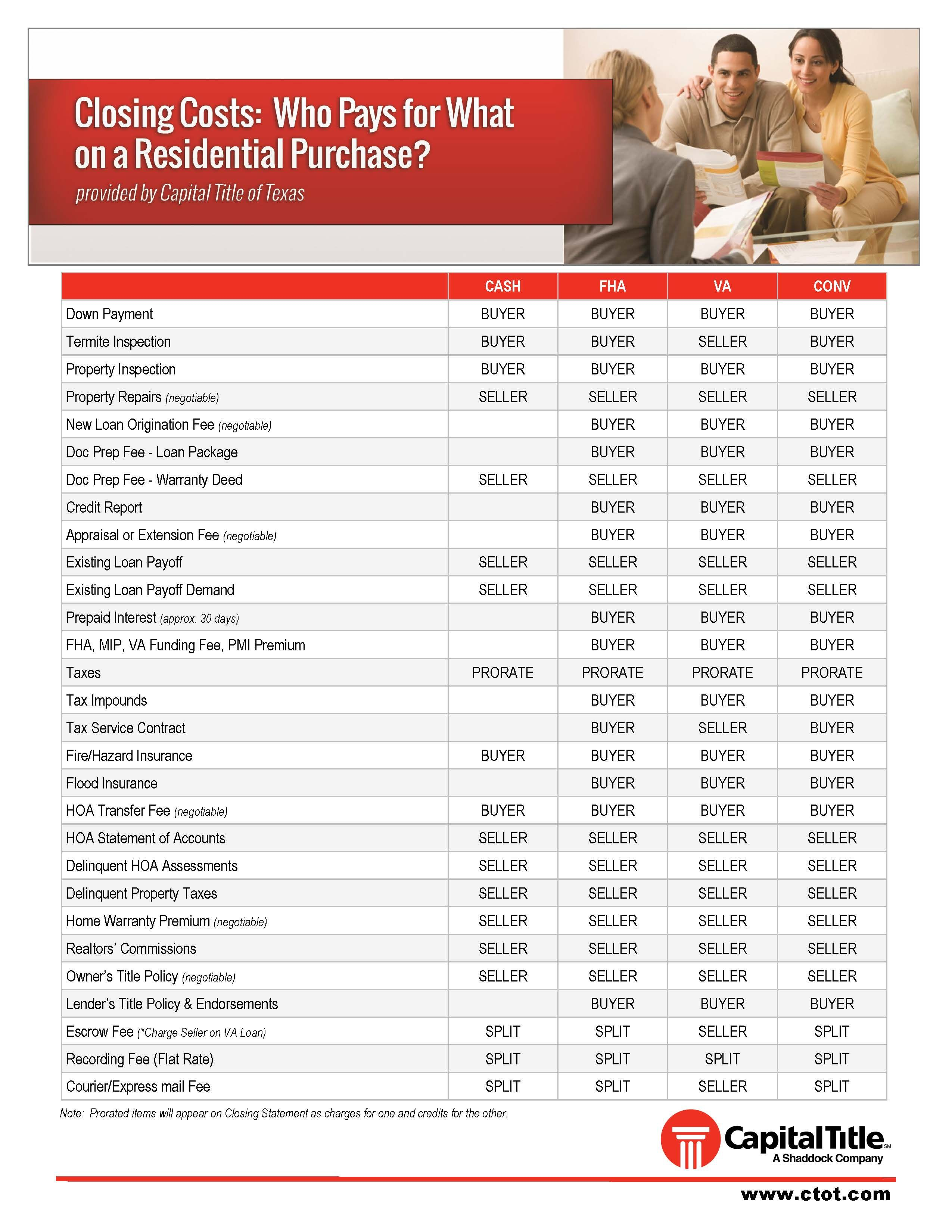 Pin By Capital Title Houston Beaumo On Buyers Origination Fee Informative Closing Costs