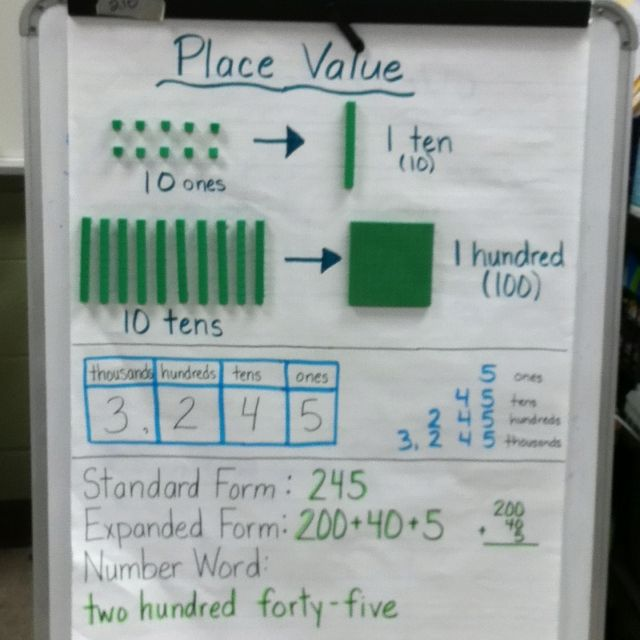 Place Value Anchor Chart  School    Anchor Charts