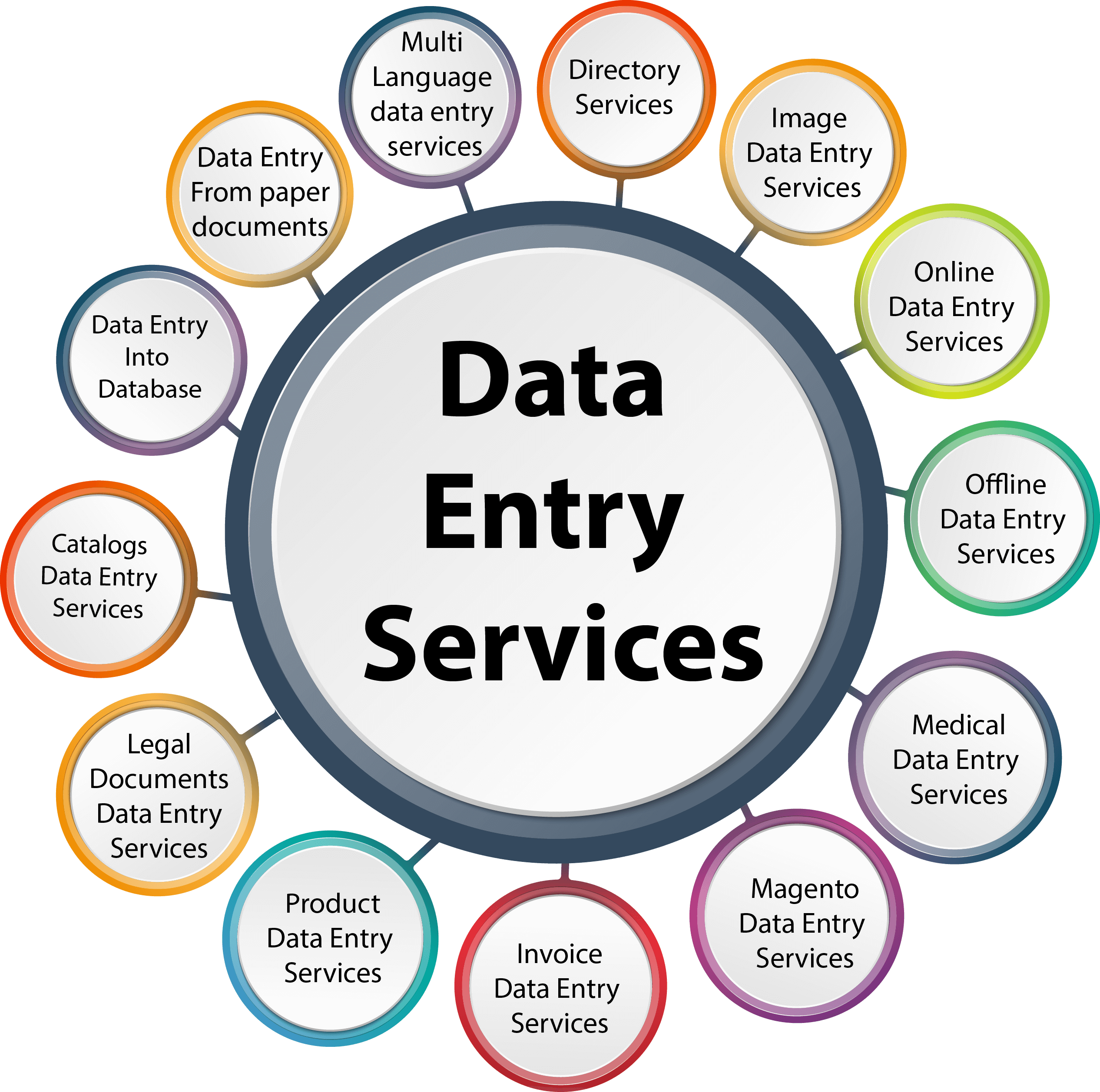 Freelance Writers And Translators For Hire Online Fiverr Data Entry Projects Data Entry Jobs Online Data Entry