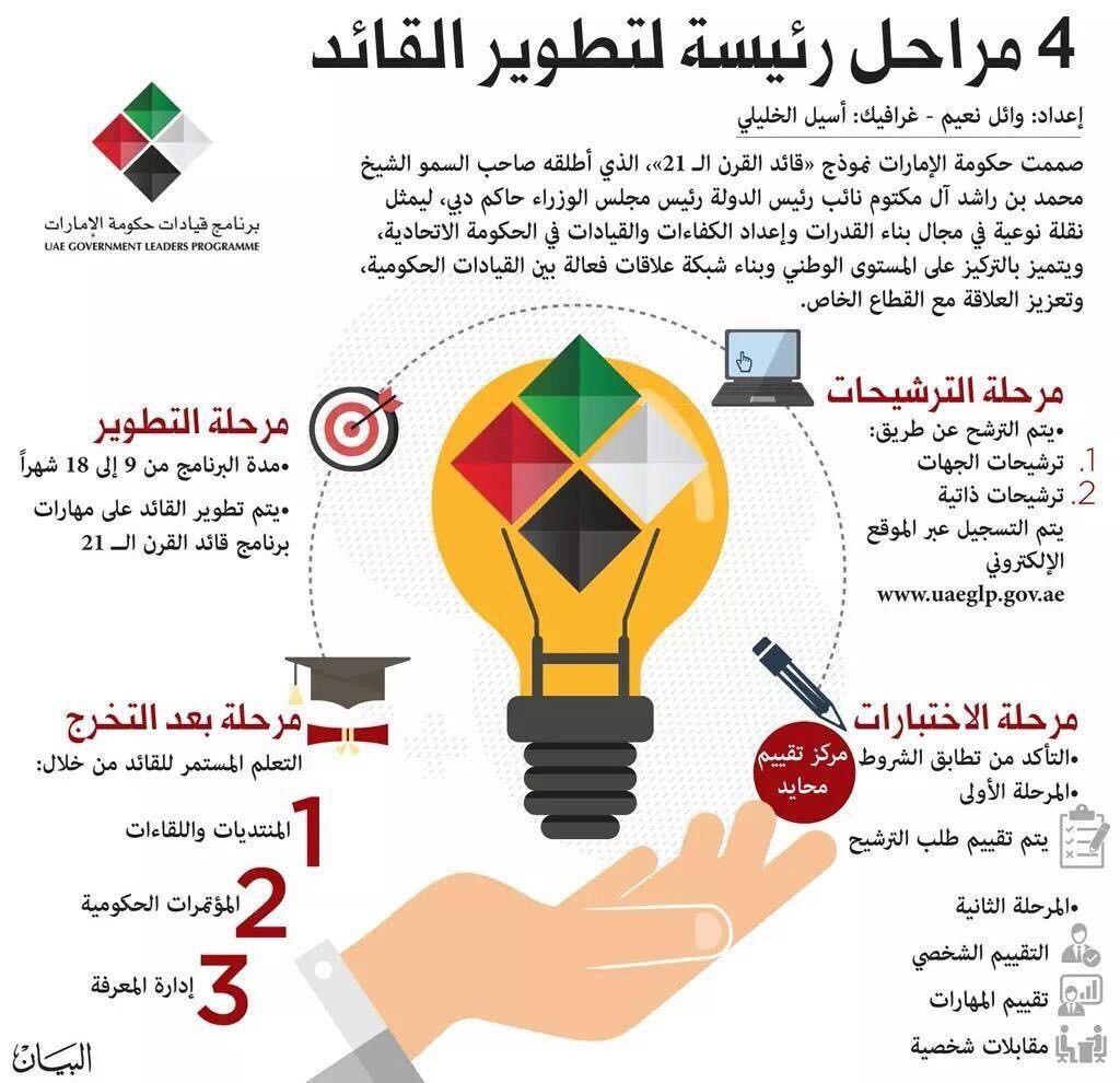 Pin By أسعد فرحان الفيفي On مختارات تطوير ذاتي وصحي وإداري Infographic Abstract