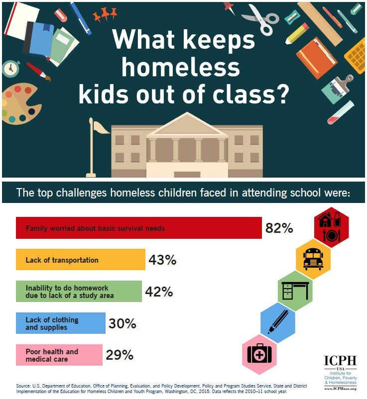 Top challenges homeless children faced in attending school