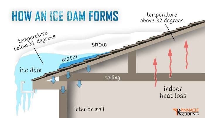 How An Ice Dam Forms Ice Dams Roof Problems Roof Repair