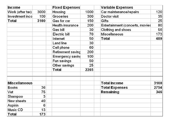 Budget Sheet Example  Must Have    Budget Sheets And