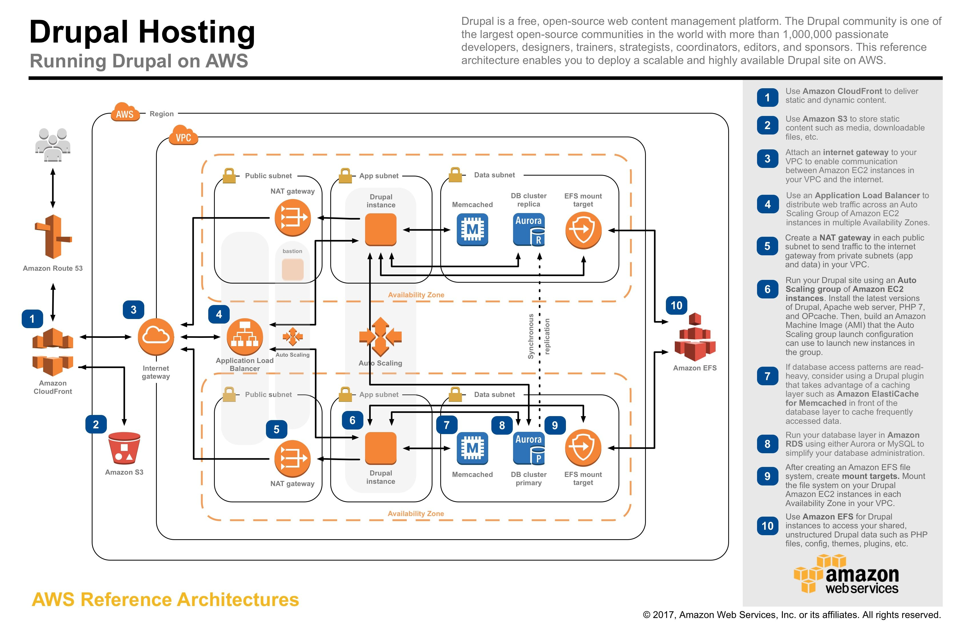 Diagrams Application Architecture Diagram Image Wiring