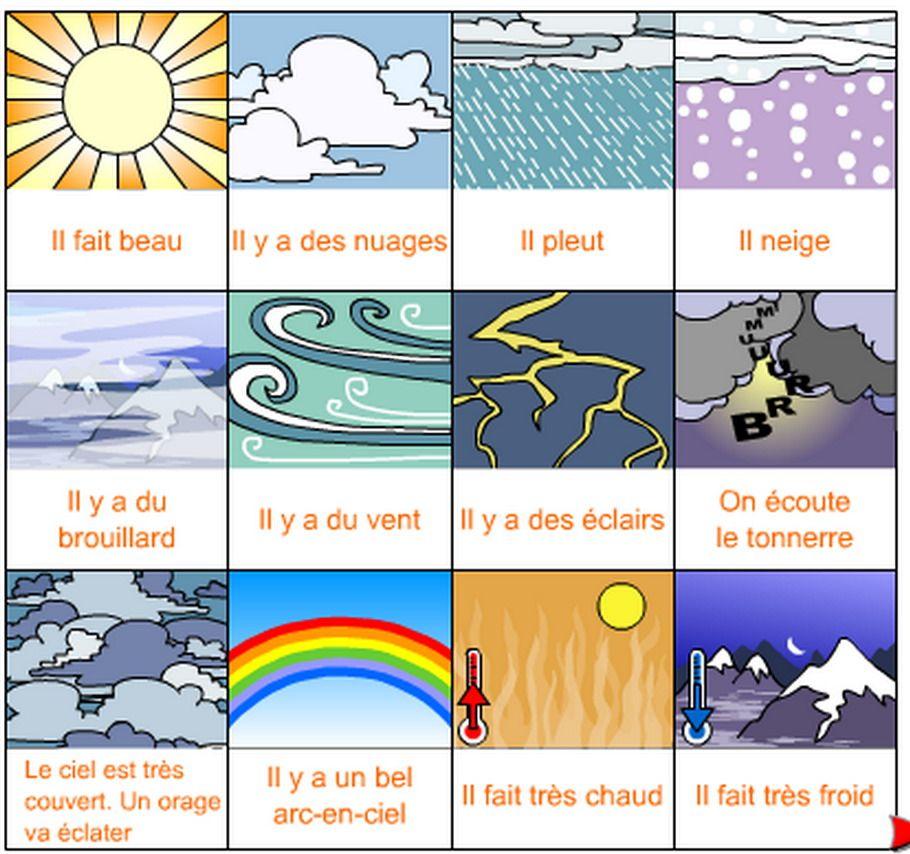 Pogoda - słownictwo 12 - Francuski przy kawie