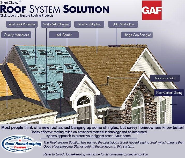Old Roof Get A Remodel From The Experts In Eden Prairie Mn Cool Roof Roofing Services Roofing Systems