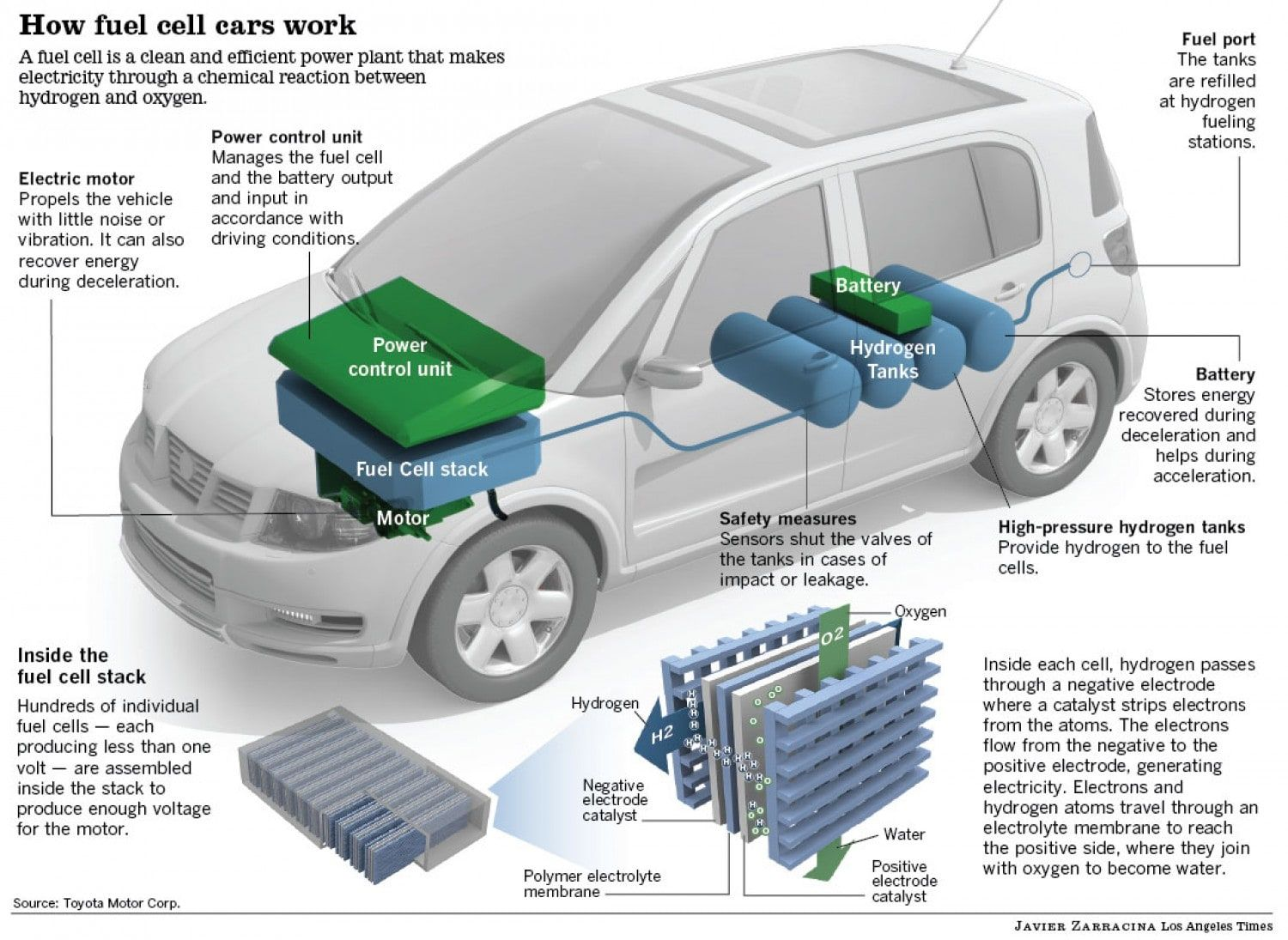 hydrogen fuelled cars Yahoo Image Search results Fuel