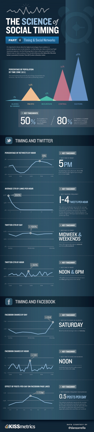 Great infographic about the timing of Tweets.