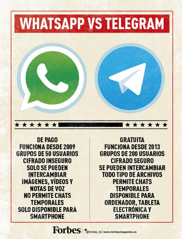 Whatsapp vs Telegram infografia infographic Instant