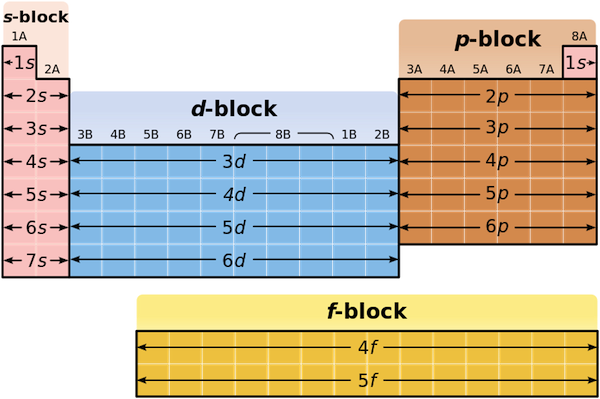 S Block Elements Google Search Teaching Chemistry Electron Configuration Chemistry Lessons