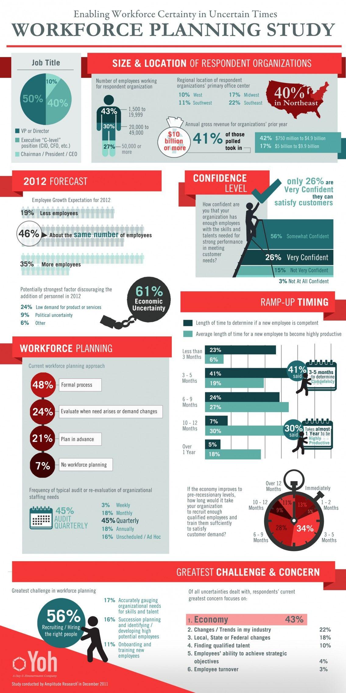 Workforce Planning Study Infographic