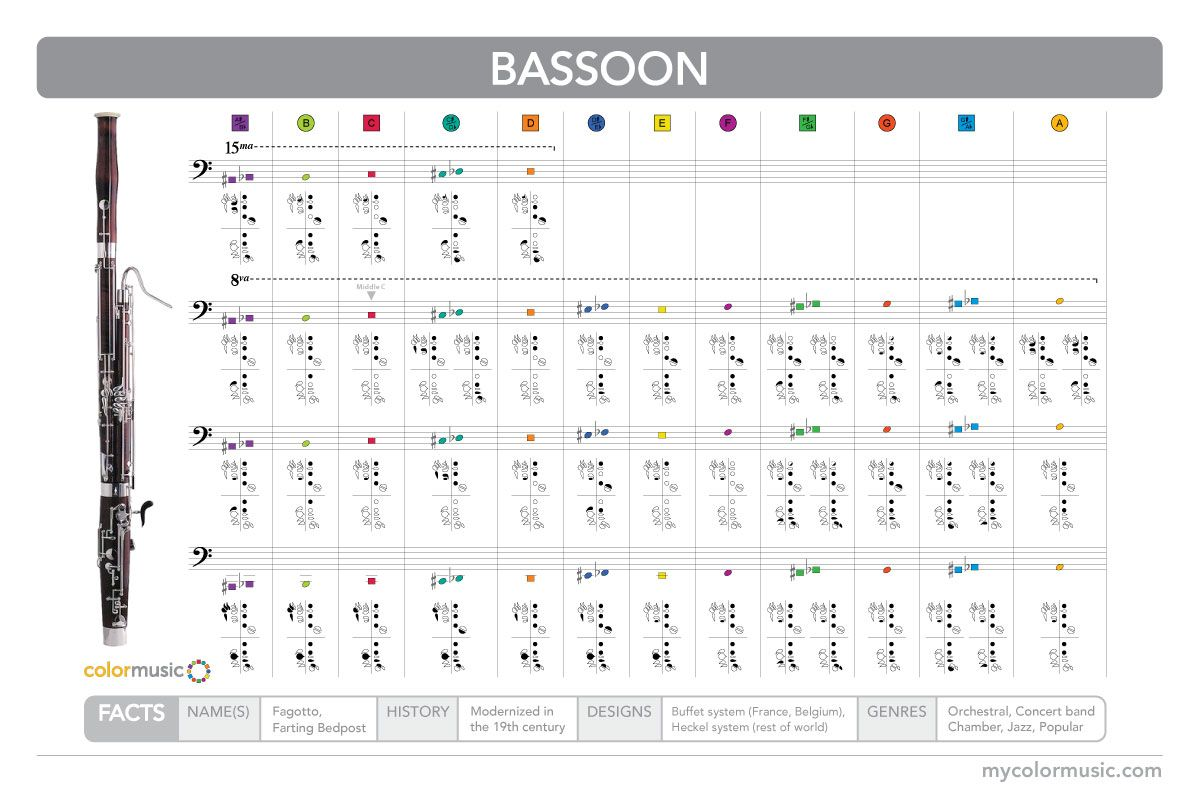 How to play the bassoon in ColorMusic.