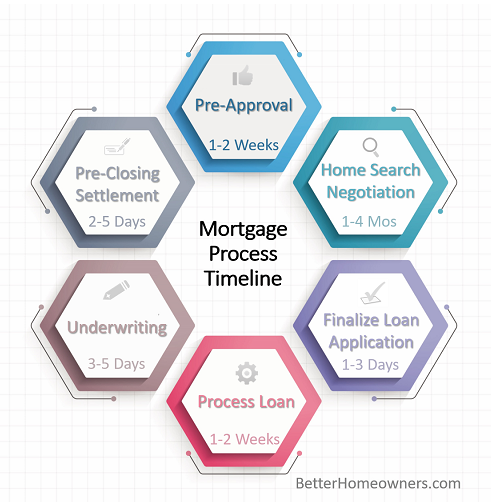 Finding The Right Home Could Be The Longest Or Shortest Part Of The Mortgage Process Timeline Mortgageprocesst Mortgage Process Mortgage Mortgage Payoff