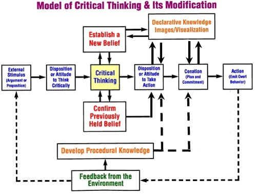 A road map incorporates two unrealistic assumptions and critical thinking