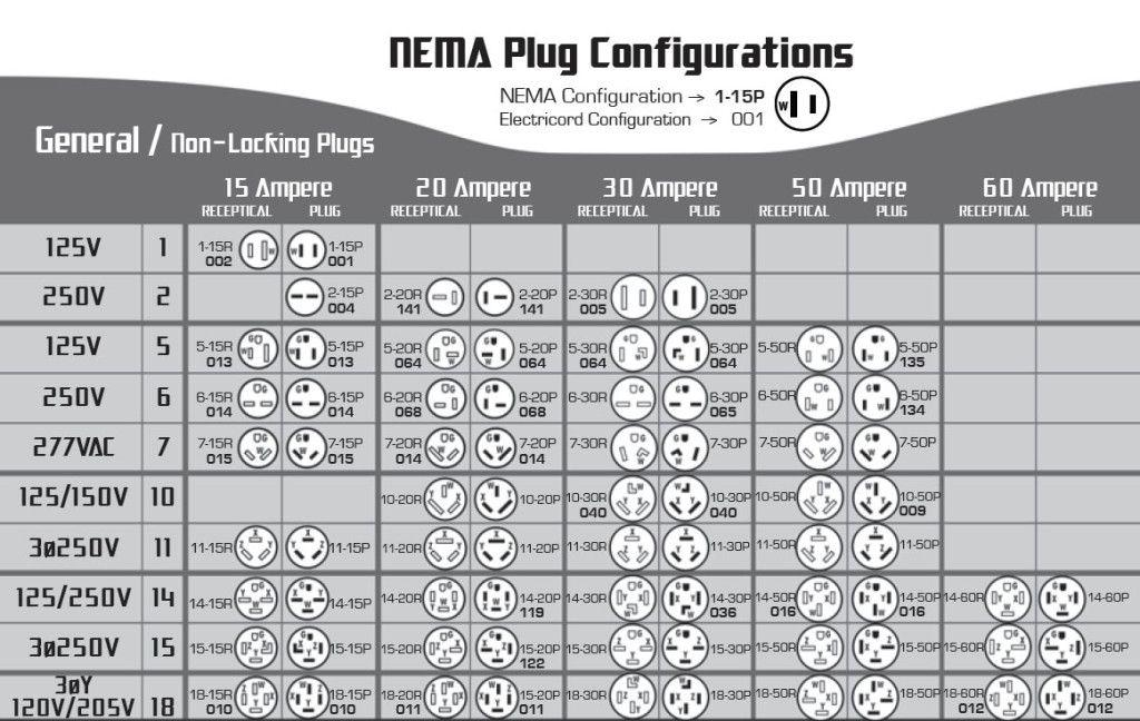Nema Configuration Table Building Electrical Pinterest Chart
