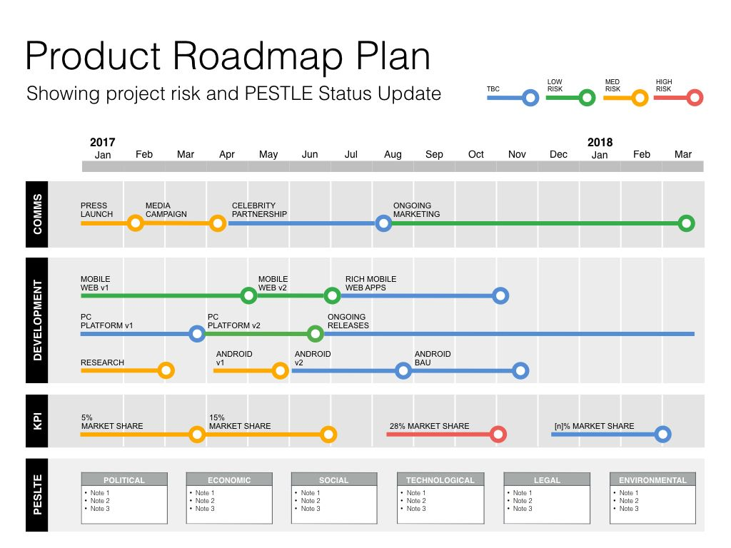 Keynote Roadmap Template With Swot Pestle Mac Compatible
