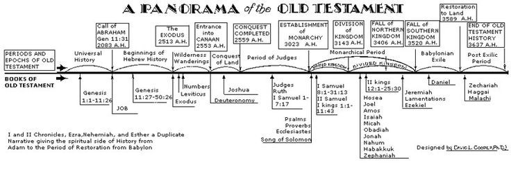 Soft image pertaining to old testament timeline printable
