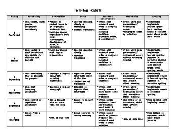 Writing Rubric Wida Standards Based Report Card Aligned Writing Rubric Standards Based Report Cards Wida Standards