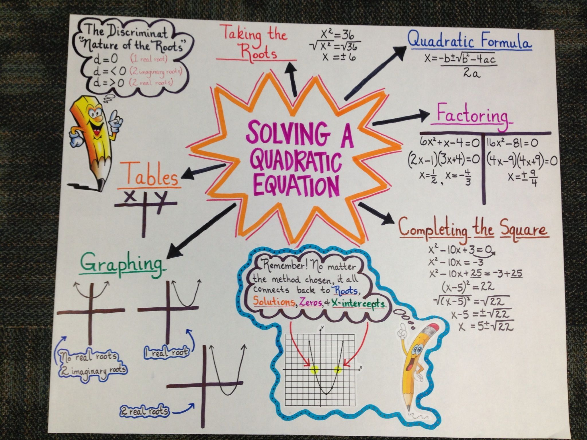 Anchor Chart For Algebra Ii Eoc Review On Solving A Quadratic Equation Made By Brandi Carey