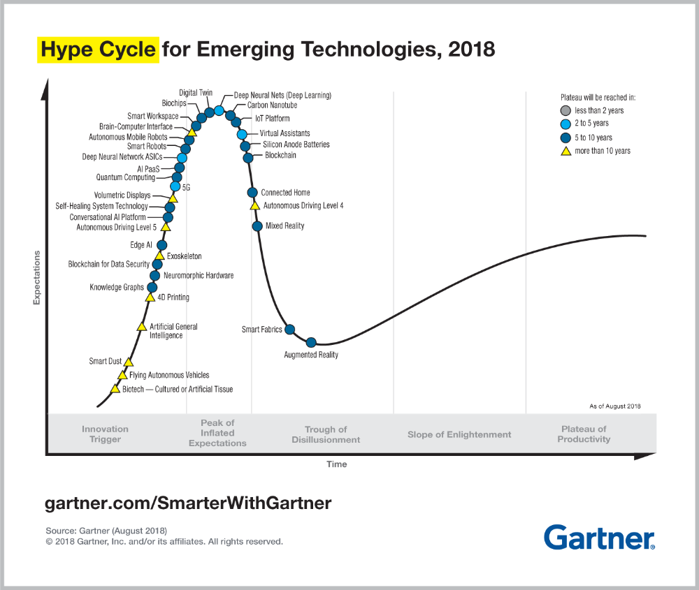5 Trends Emerge in the Gartner Hype Cycle for Emerging