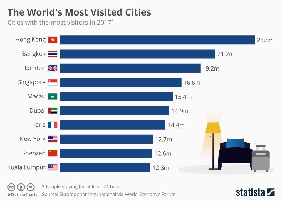 The World S Most Visited Cities Infographic City Dubai Bangkok